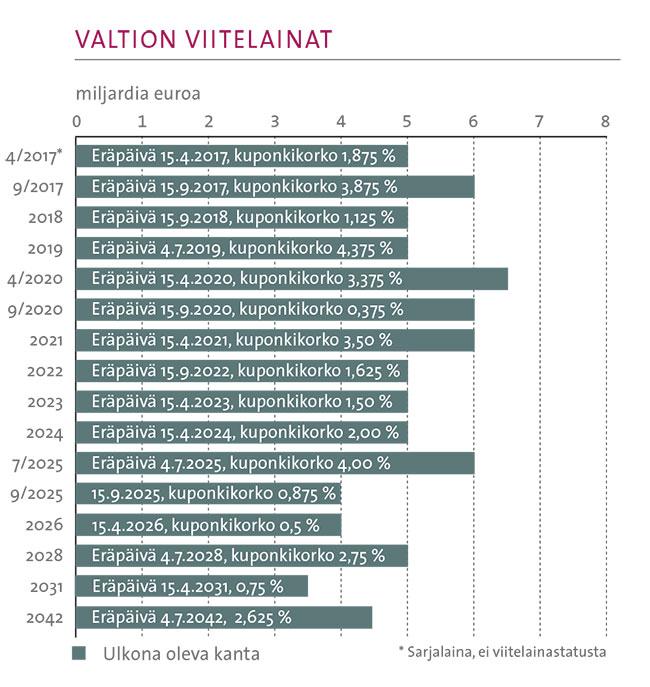 Valtion_viitelainat_16052016