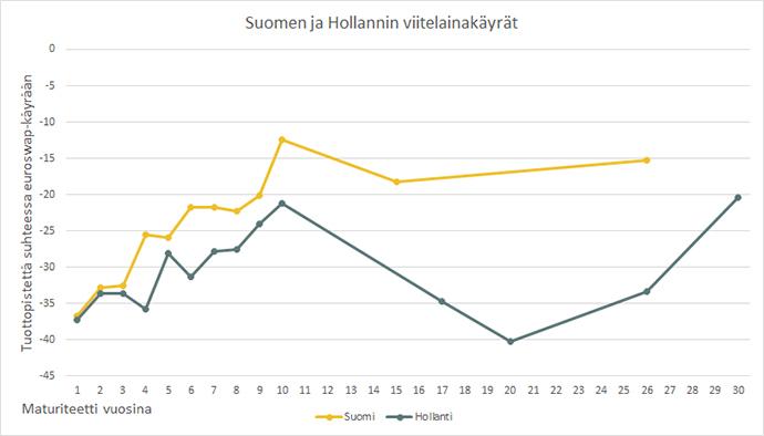 Suomen_ja_Hollannin_viitelainakäyrät
